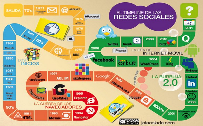 evolución redes sociales 2012