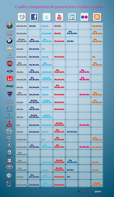 influencia de redes sociales en empresas de automoción