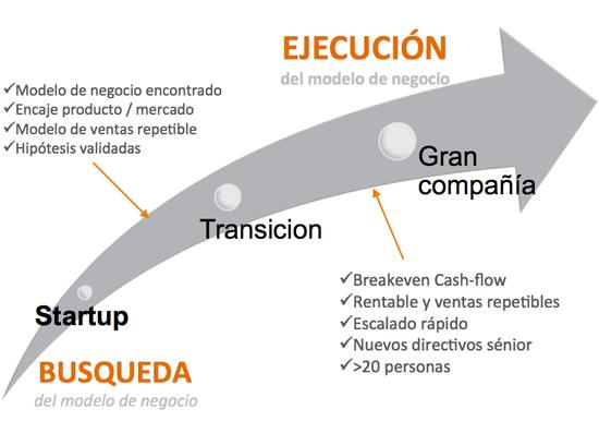 modelo negocio startups
