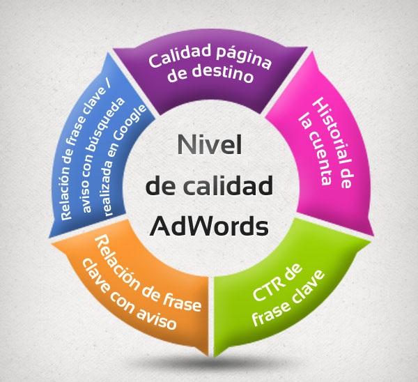 Cómo mejorar el nivel de calidad de tus anuncios en Adwords
