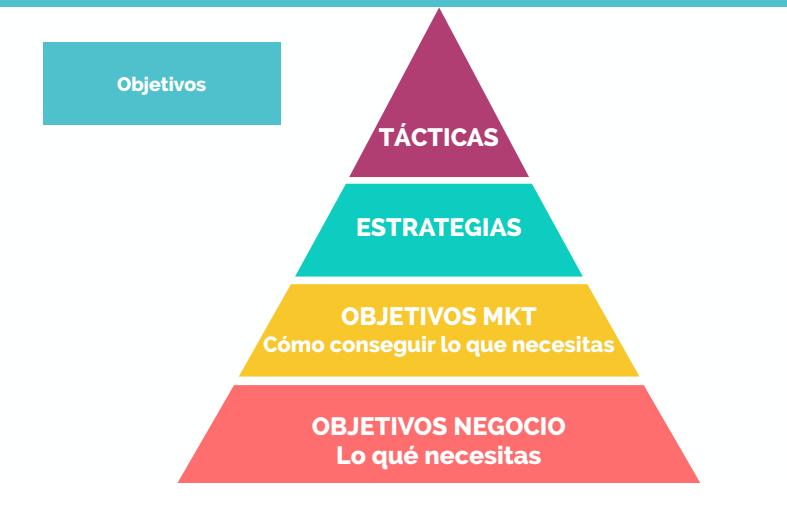 Cómo-organizar-un-proyecto-de-marketing-online
