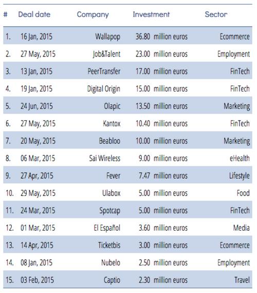 Crece la inversión en startups en España