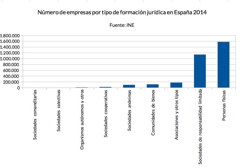 número de empresas según forma jurídica en España en 2014