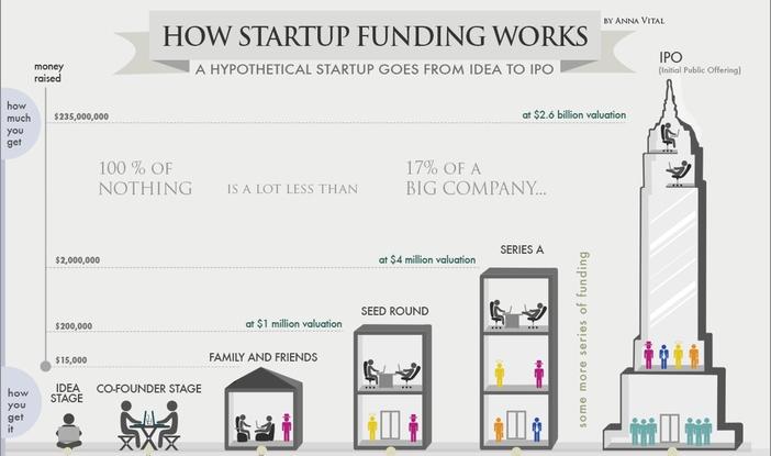 Financiación de las startups