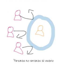 influencia de personas no cercanas a un usuario