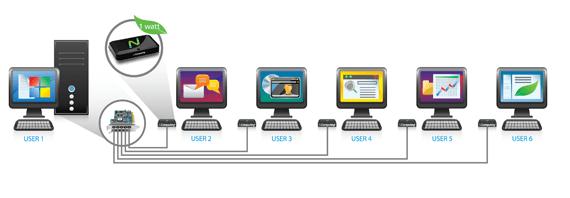 Virtualización de escritorios - qué es, ventajas de uso y para qué sirve
