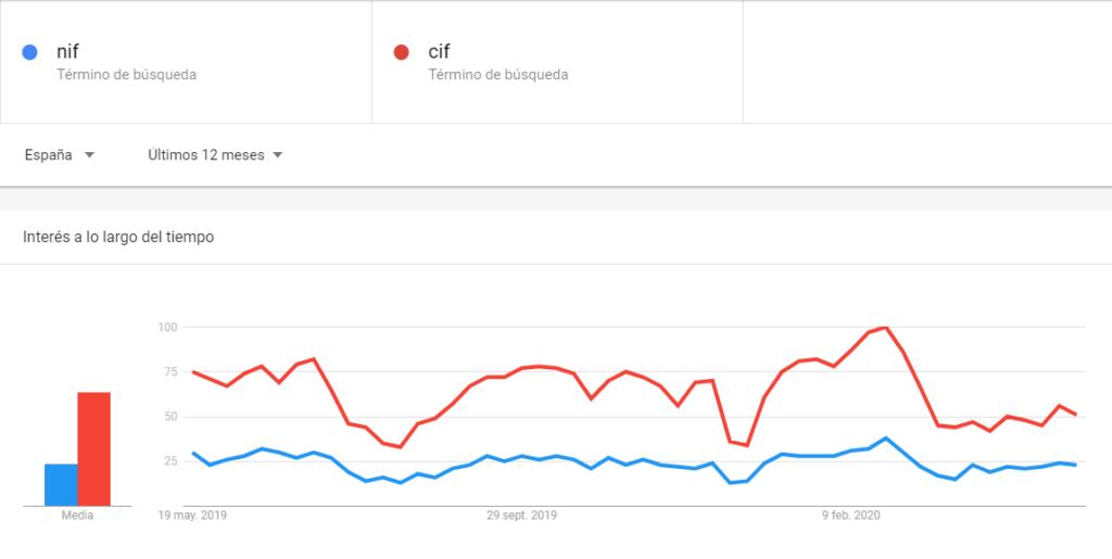 Diferencia entre NIF y CIF - Interés de búsqueda en Google